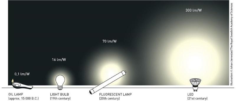 Hiệu suất chiếu sáng phát triển qua từng thế kỷ